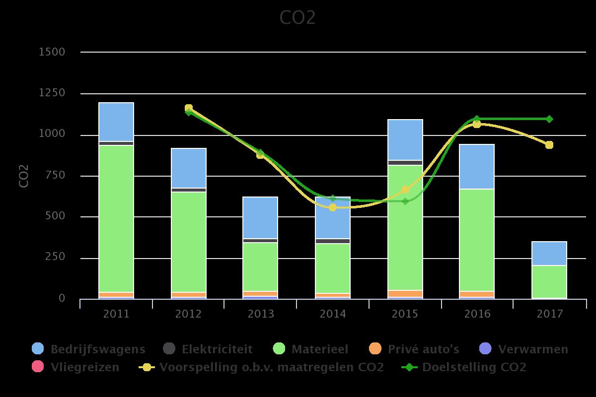 CO2-chart 2011-2015